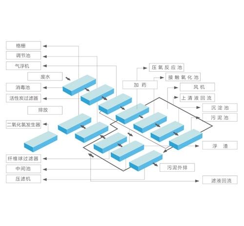 印染废水处理技术系列
